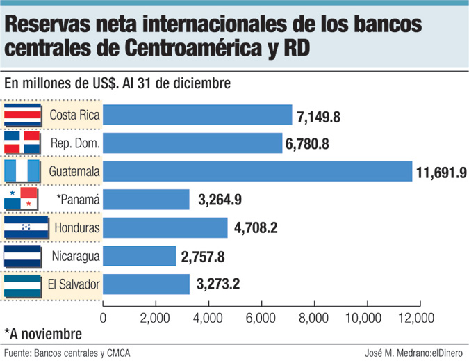 reservas internacionales netas de bancos