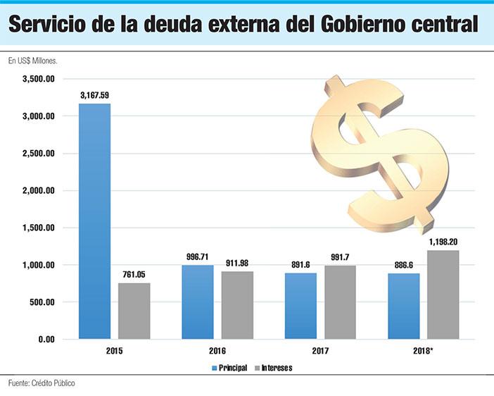 servicio deuda externa dominicana