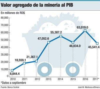 valor agregado de la mineria al pib