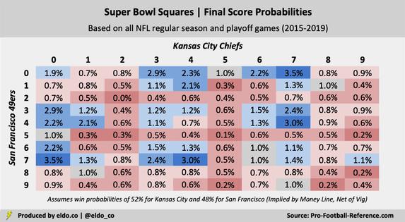 Super Bowl LIV Squares Best Worst Numbers