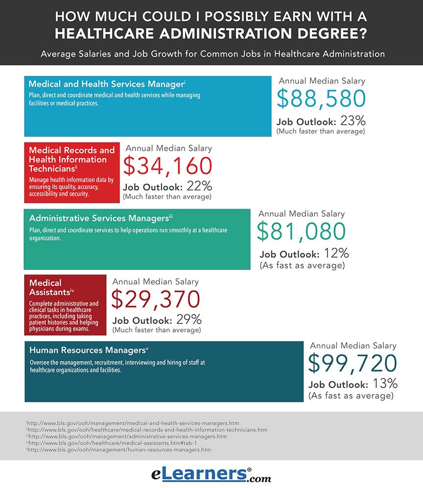 School Security Jobs Salary