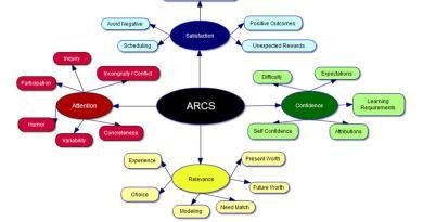 Arcs constructs