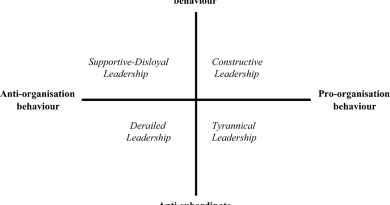 Conceptual model of leadership behaviour