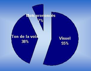 les mots ne représentent que 7% du jugement