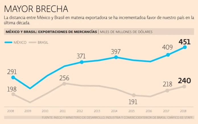 Mexico defeats Brazil in duel of exports