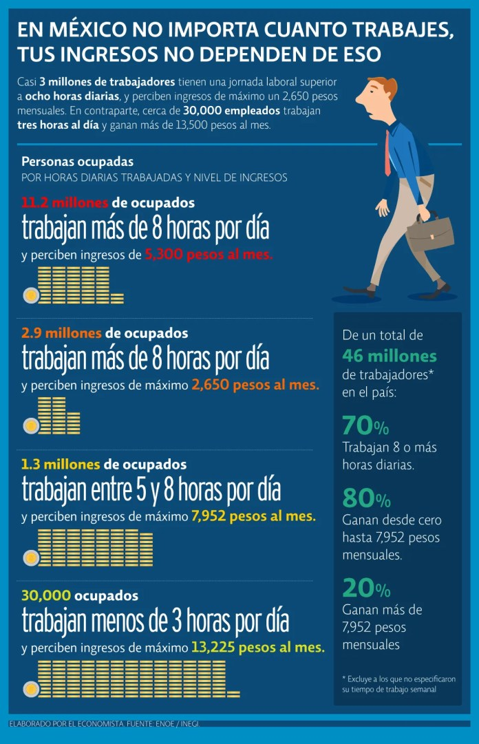 In Mexico it does not matter how much you work, your income does not depend on that