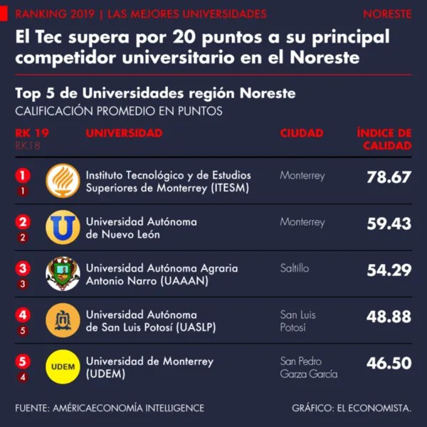What are the best universities in Mexico?
