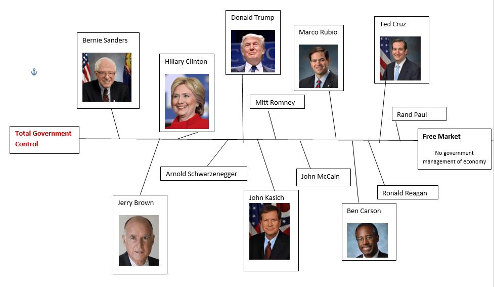 Political Spectrum REA