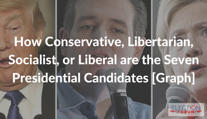 How Conservative, Libertarian, Socialist, or Liberal are the Seven Presidential Candidates [Graph]