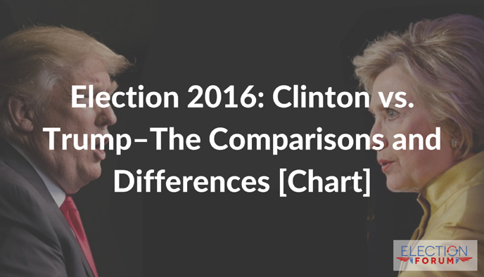 Election 2016: Clinton vs. Trump--The Comparisons and Differences [Chart]