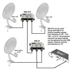 SW21 SATELLITE MULTISWITCH Dish NETWORK BELLVU sw21X   eBay