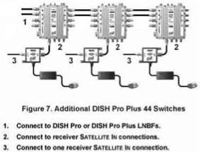 DPP44 BELL EXPRESS VU MULTI SWITCH DP LNB SATELLITE Dish