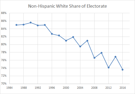 Image result for graph percent white usa