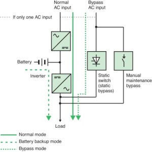 Types of static UPSs  Electrical Installation Guide