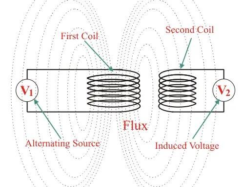 principle of transformer