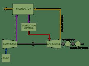 Schematic Diagram of Gas Turbine Power Plant   Electrical4U
