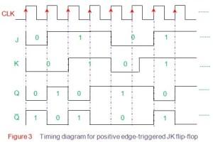 J K Flip Flop | Electrical4U