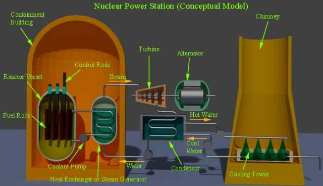 Image result for nuclear plant