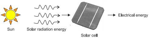 solar electric generation system