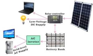 Components of a Solar Electric Generating System | Electrical4u