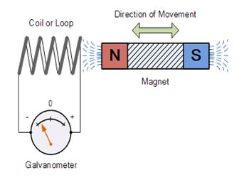 Image result for faraday law of induction experiment