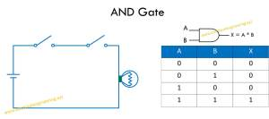 and gate logic diagram and table