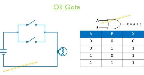 or gate logic diagram and table