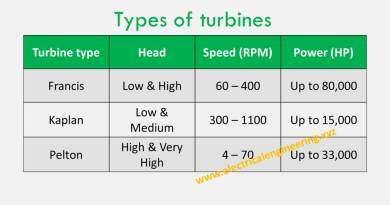 3-types-of-hydroelectric-turbines
