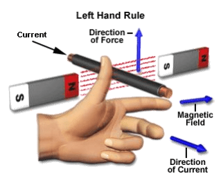Left Hand Rule of a DC Motor Movement