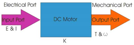 Principles of DC motor