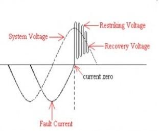 circuit breakers current zero