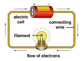 Define Electrical Energy & Electric Current