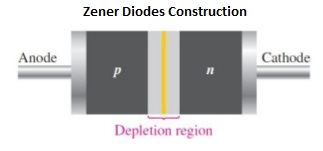 zener-diodes-construction