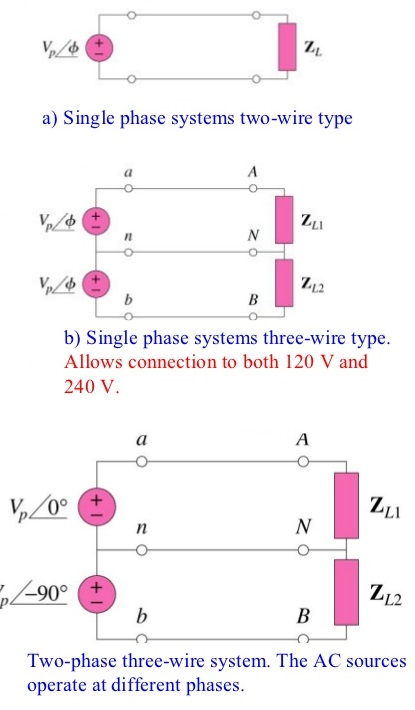Single Phase Electric Power : Phase circuits configuration electrical engineering