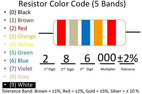 Resistor Color Code Chart & Resistor Calculator - Electrical