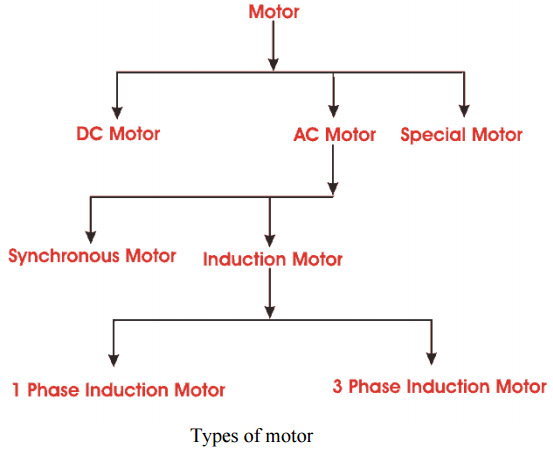types-of-electric-motors