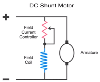 what is a dc shunt motor