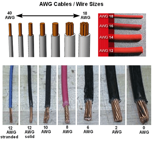 Common us wire gauges awg gauges vs current ratings electrical american wire guage awg wire sizes greentooth Gallery