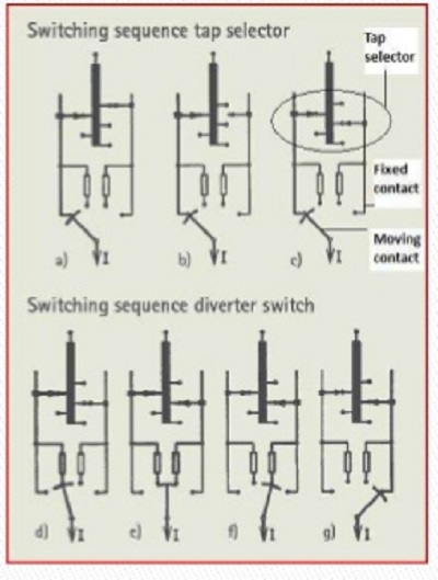 tap selector switch