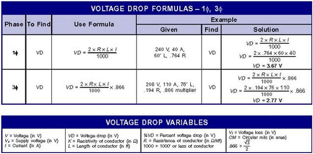 Cable Sizing & Voltage Drop Calculations Formula