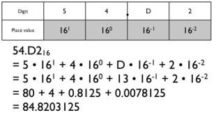 hex to decimal conversion example