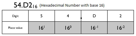 place value of hex to decimal digits