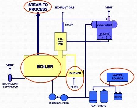 block diagram boiler wiring diagrams home Block Diagram Boiler block diagram boiler wiring diagram