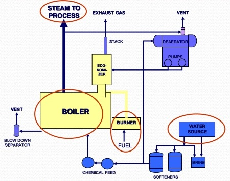 Steam Boiler Diagram With Parts for Dummy\'s - Electrical Engineering 123