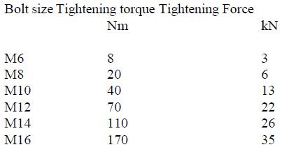 Bolt size Tightening torque Tightening Force