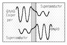 cooper pair in superconductivity