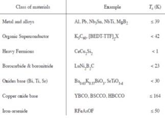 superconductor materials