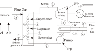Economiser and heat exchanger unit
