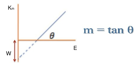 Einstein's equation of photoelectric effect