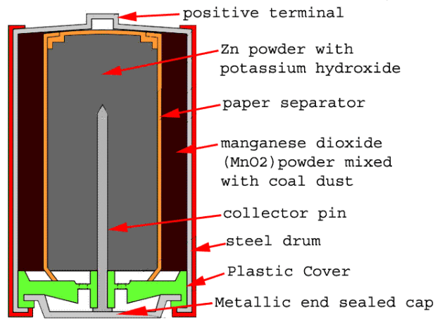 alkaline battery construction